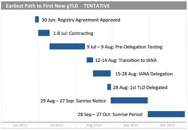 EarliestPath to First New gTLD - TENTATIVE