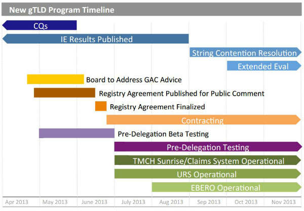 Screenshot zum New gTLD Program Timeline