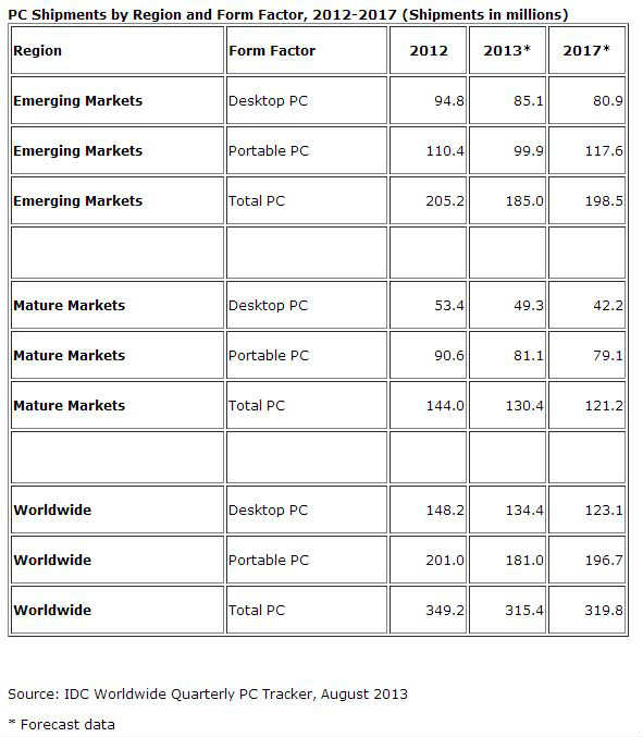 IDC Worldwide Quarterly PC Tracker
