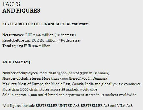 Bestseller Facts and Figures