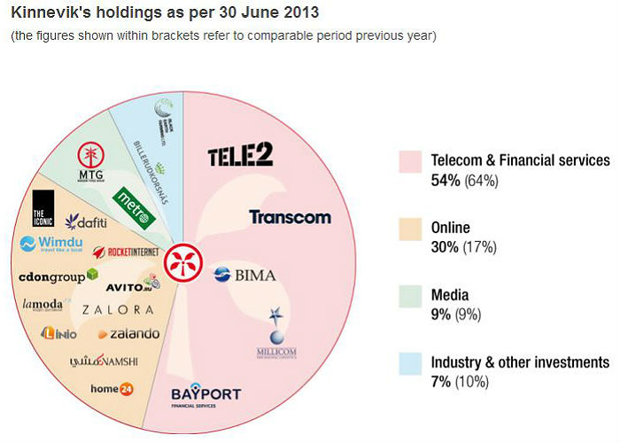 Kinnevik´s holdings as per June 2013