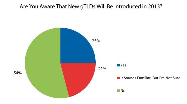 are you aware the new gtlds will be introduced