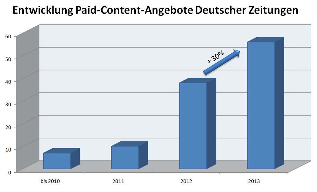 Paid-Content Entwicklung