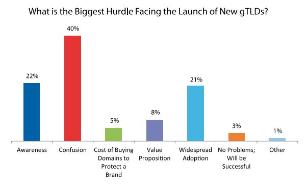 the biggest hurdle facing the launch of new gtld