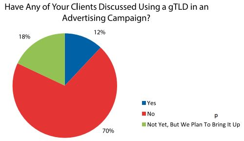 using a gtld in an advertising campaign