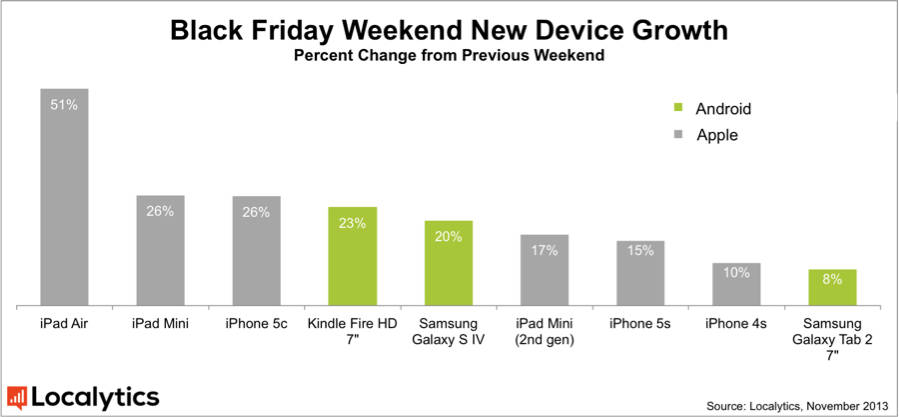 Quelle: Localytics - http://www.localytics.com/blog/2013/ipad-air-wins-black-friday-cyber-monday-new-devices-increase-by-51/