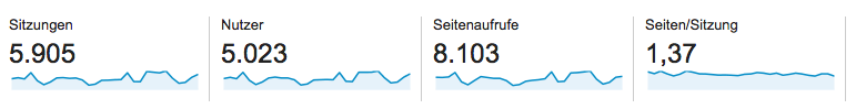 Google Analytics Screenshot September 2014