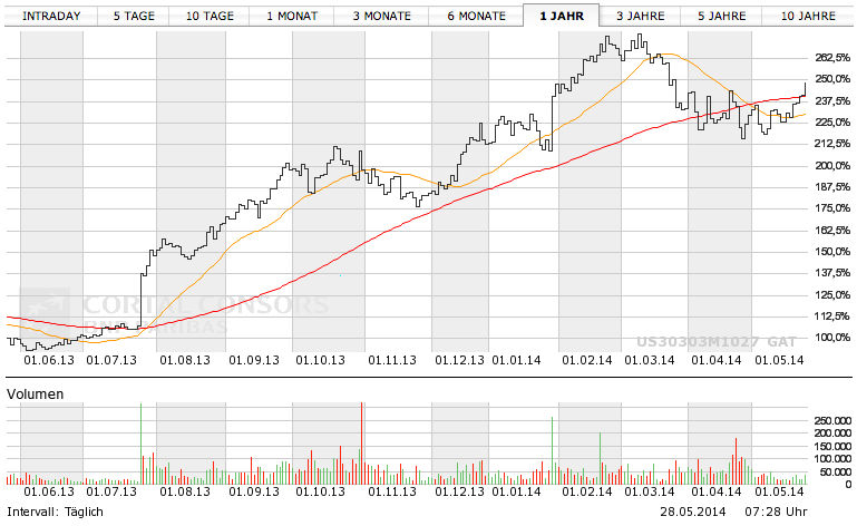 Screenshot Cortal Consors, Facebook Chart.
