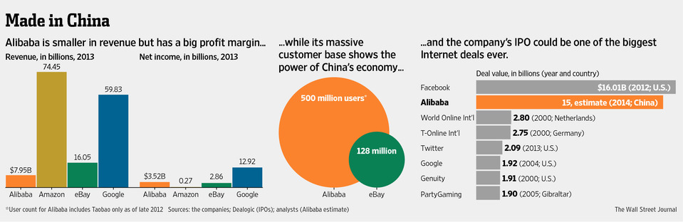 Chinese E-Commerce Giant Speeds Toward $15 Billion Deal. WSJ Infografik