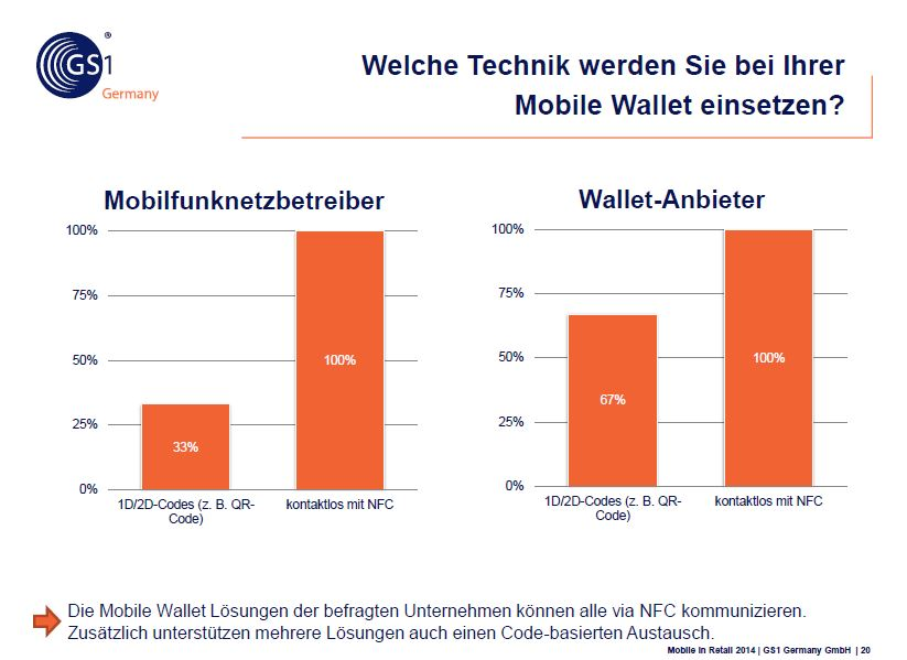 Technik Mobile Wallet