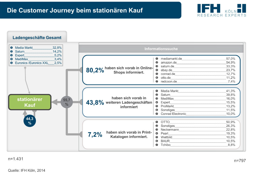 Grafik_Die Customer Journey beim stationären Kauf