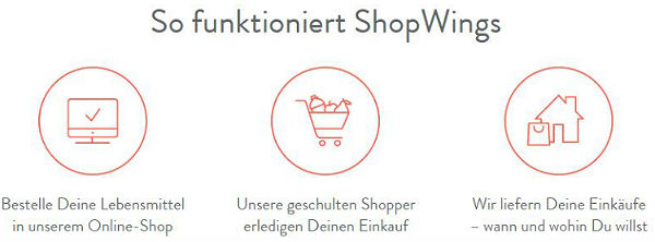 So funktioniert ShopWings