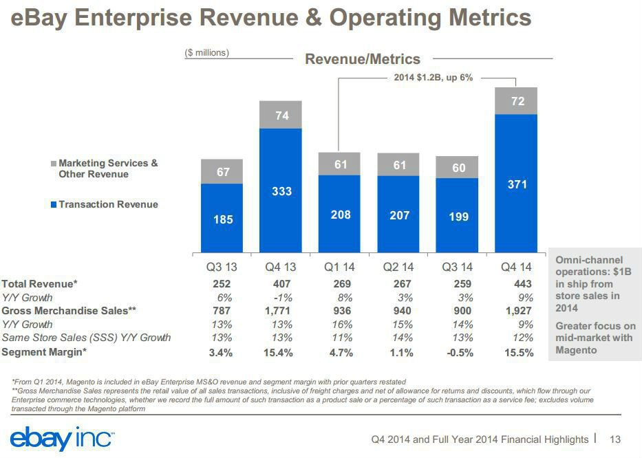 ebay Enterprise Revenue operating metrics 2014