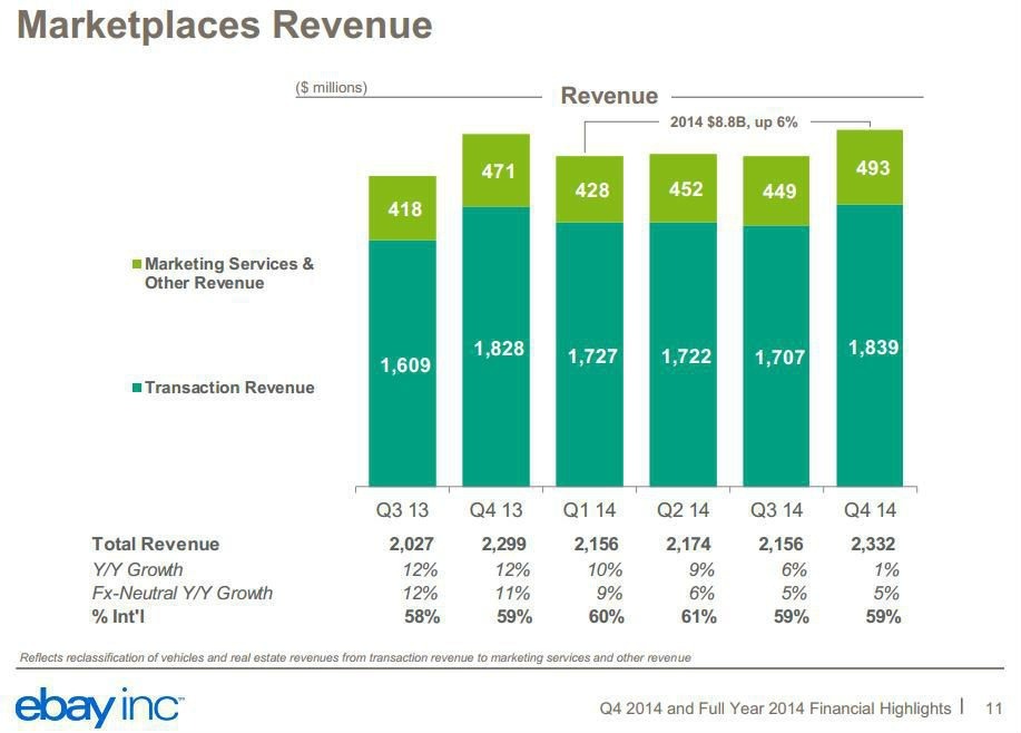 ebay Marketplaces Revenue 2014