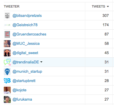 #bitsandpretzels Top Tweeter