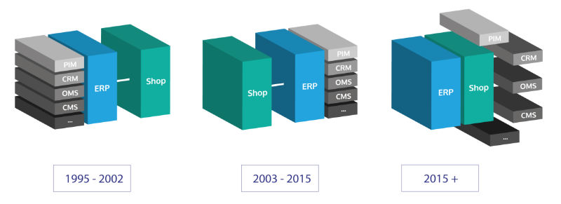 Die Evolution der Shopsysteme. Quelle: 98Degrees Commerce