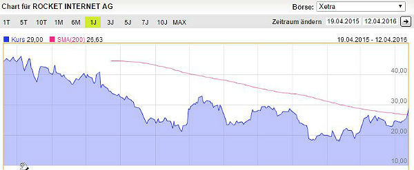 Rocket Internet Chart XETRA. Quelle: Screenshot DAB Bank