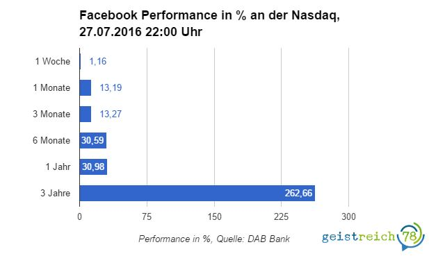 Facebook Performance an der Nasdaq 2016-07-27