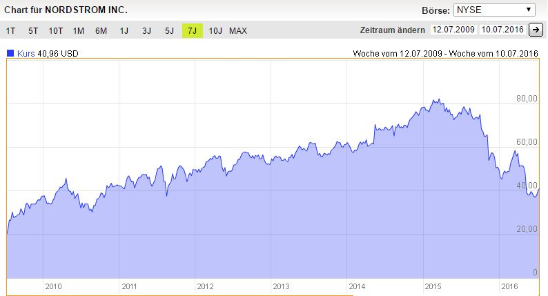 Nordstrom 7 Jahres Chart. Quelle: DAB Bank Screenshot.